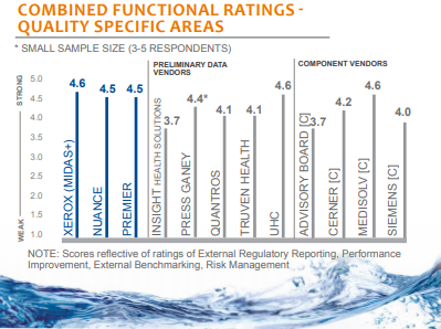 combined functional ratings quality specific areas