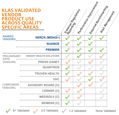 klas validated vendor product use across quality specific areas