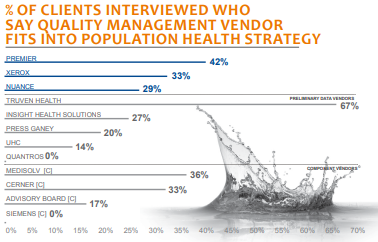 percent of clients interviewed who say qm vendor fits into pop health strategy