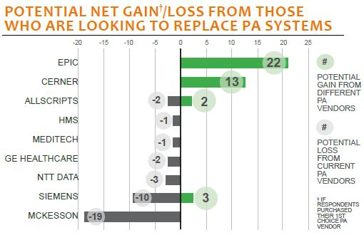 potential net gain or loss from those who are looking to replace pa systems