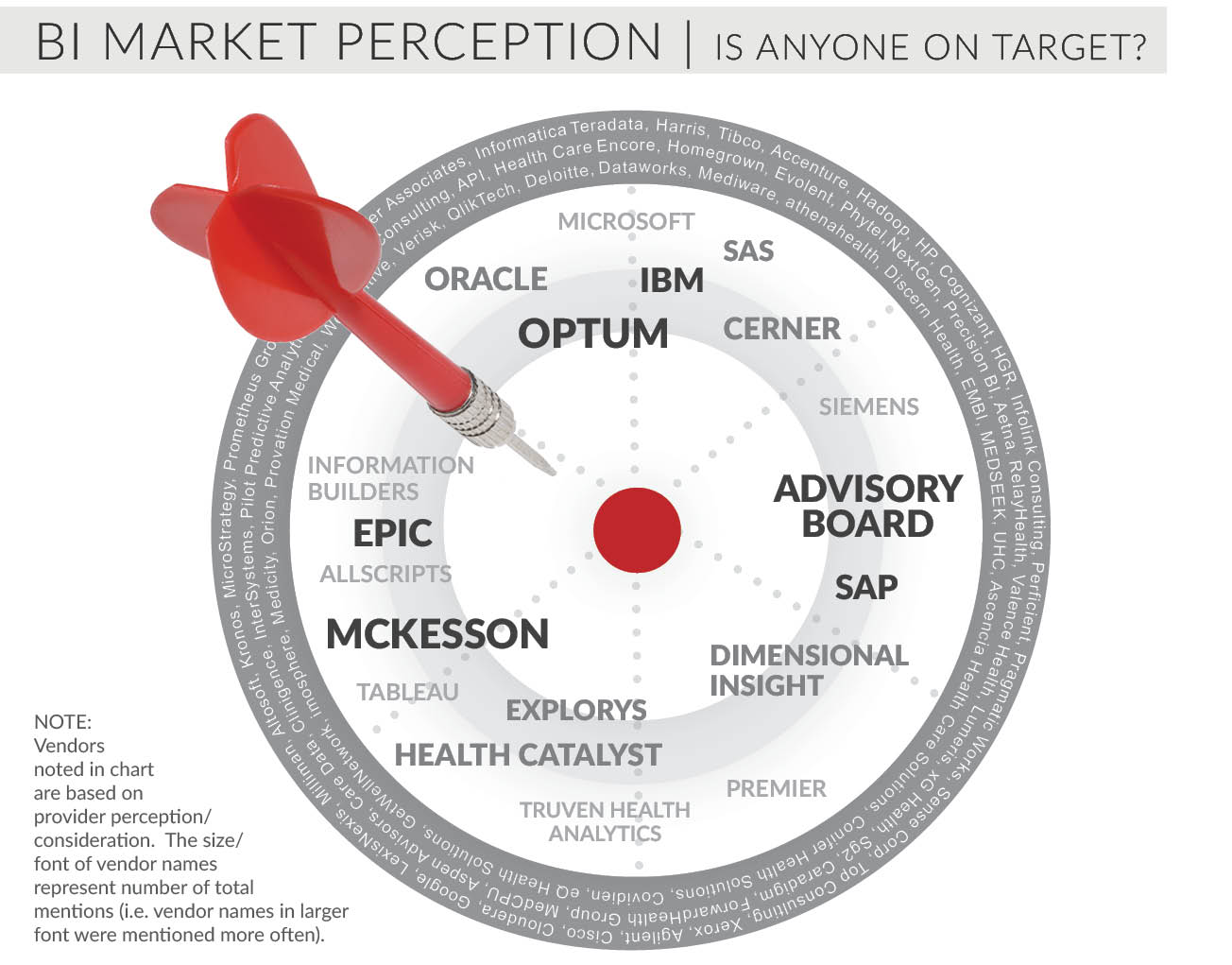 bi market perception is anyone on target
