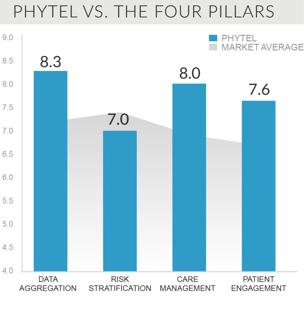 phytel vs the four pillars