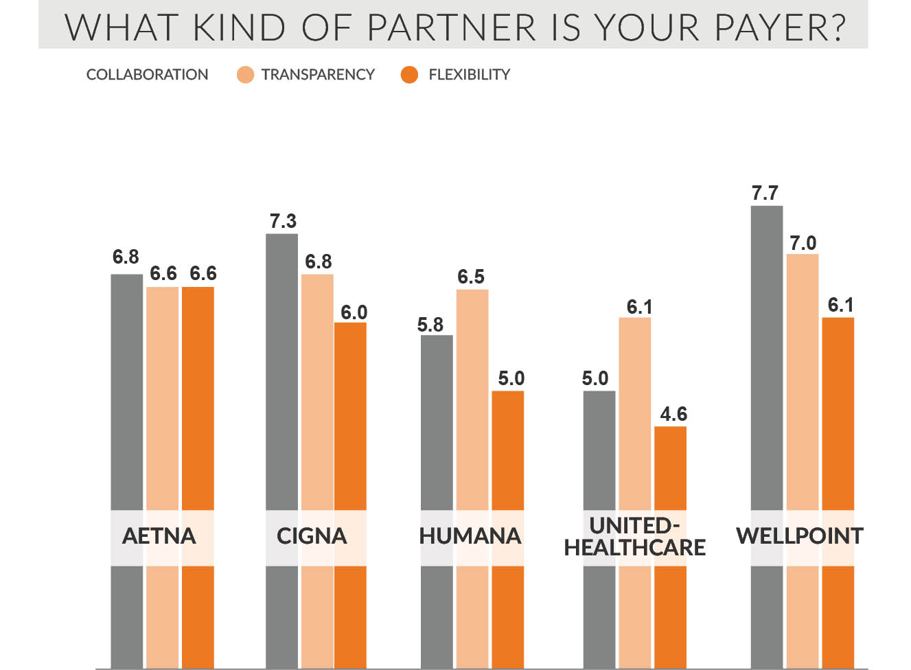what kind of partner is your payer