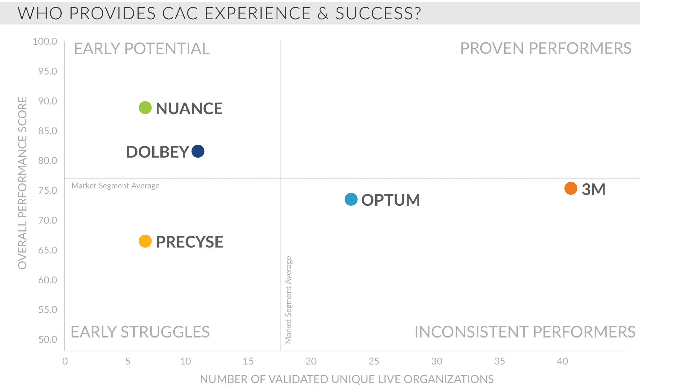 who provides cac experience and success