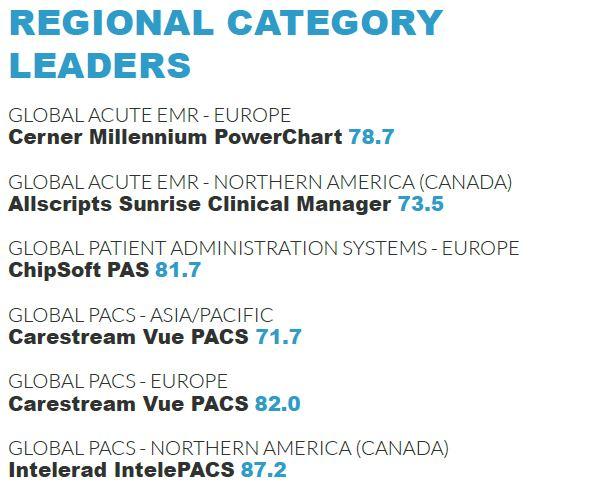 regional category leaders