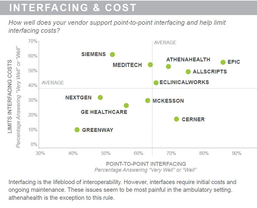 interfacing and cost