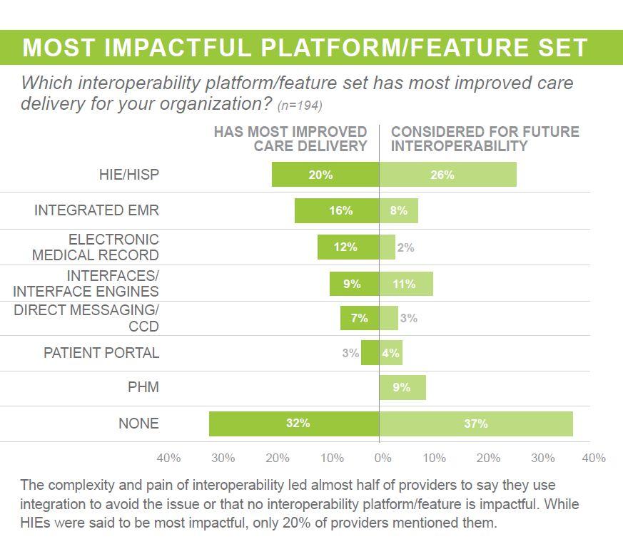 most impactful platform feature set