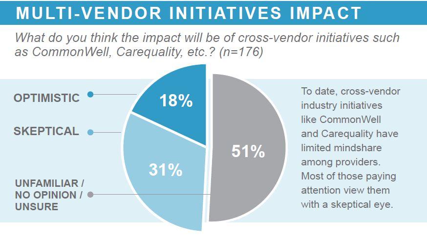multi vendor initiatives impact