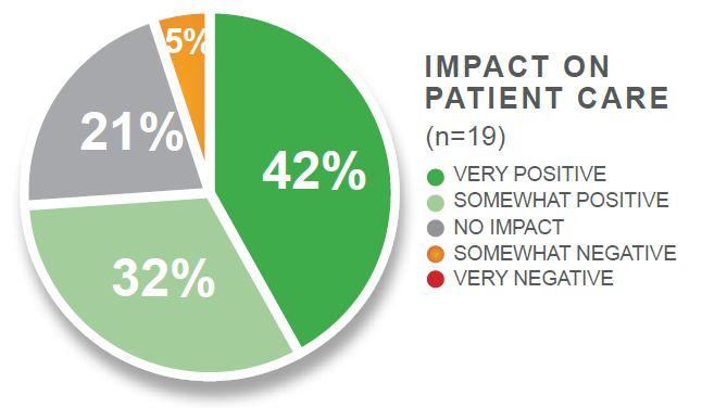 impact on customer care