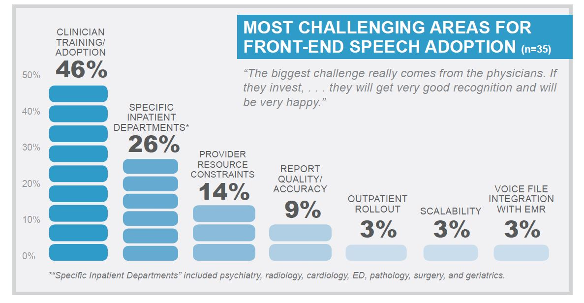 most challenging areas for front end speech adoption