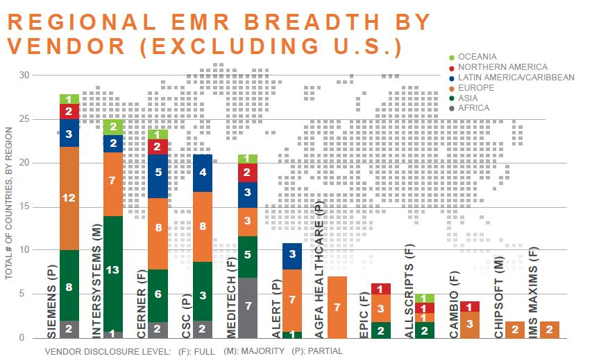 regional emr breadth by vendor excluding us