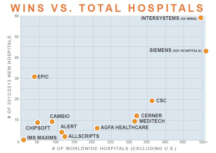 wins vs total hospitals