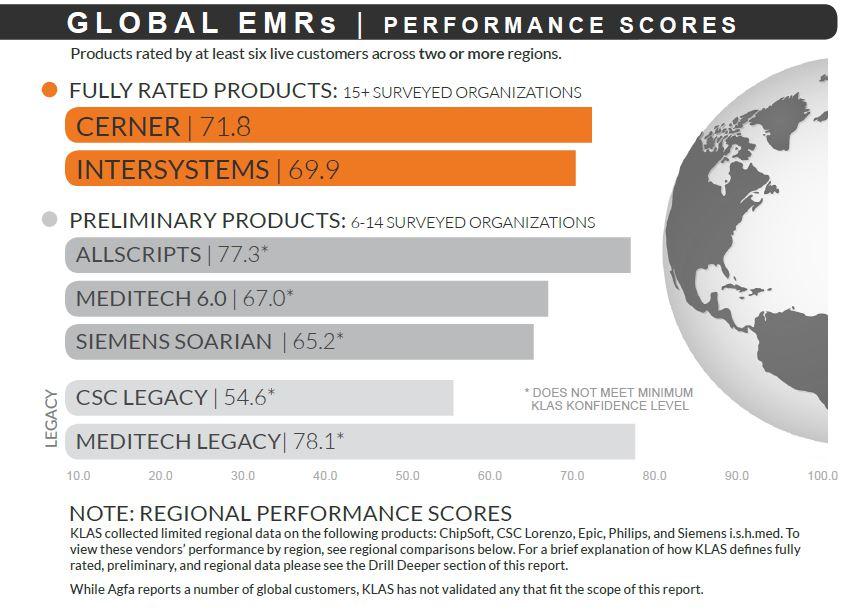 global emrs performance scores