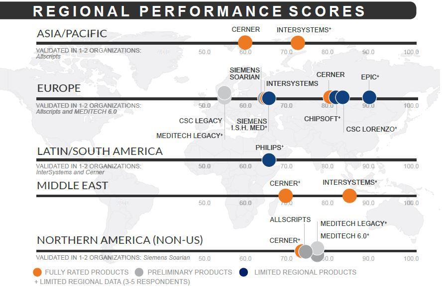 regional performance scores