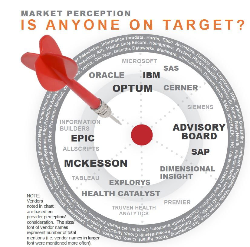 market perception is anyone on target