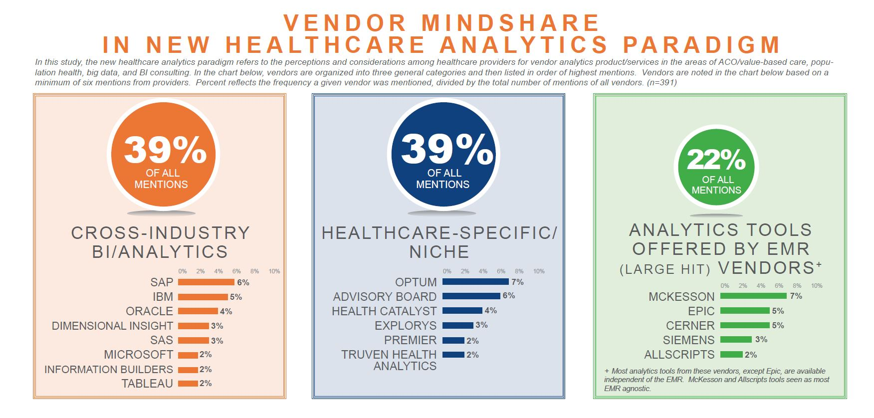 vendor mindshare in new healthcare analytics paradigm