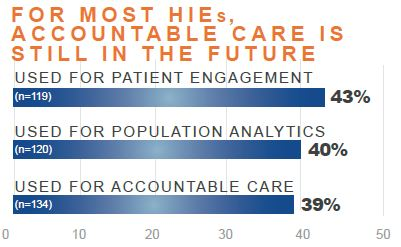 for most hies accountable care is still in the future