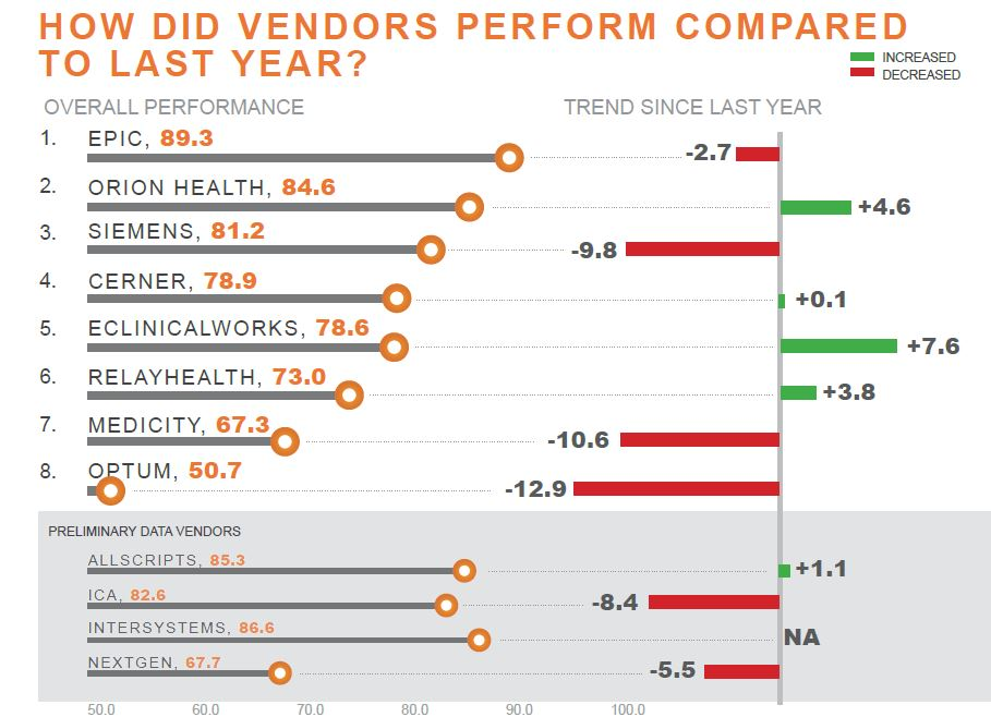 how did vendors perform compared to last year