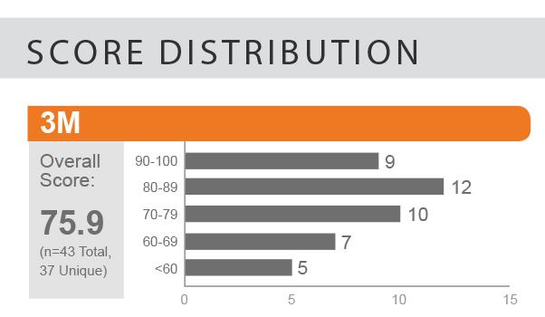3m score distribution