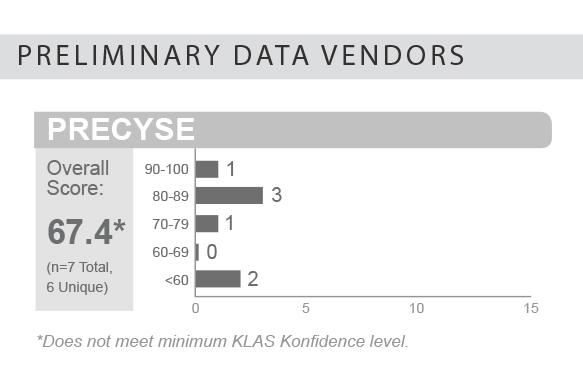 bottom line preliminary data vendors