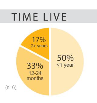 bottom line preliminary data vendors time to live
