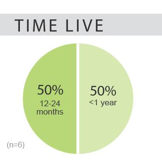 nuance time live