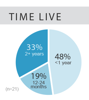 optimum time live