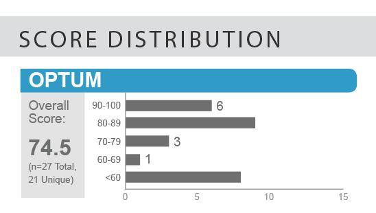 optum score distribution