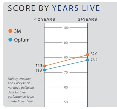 score by years live
