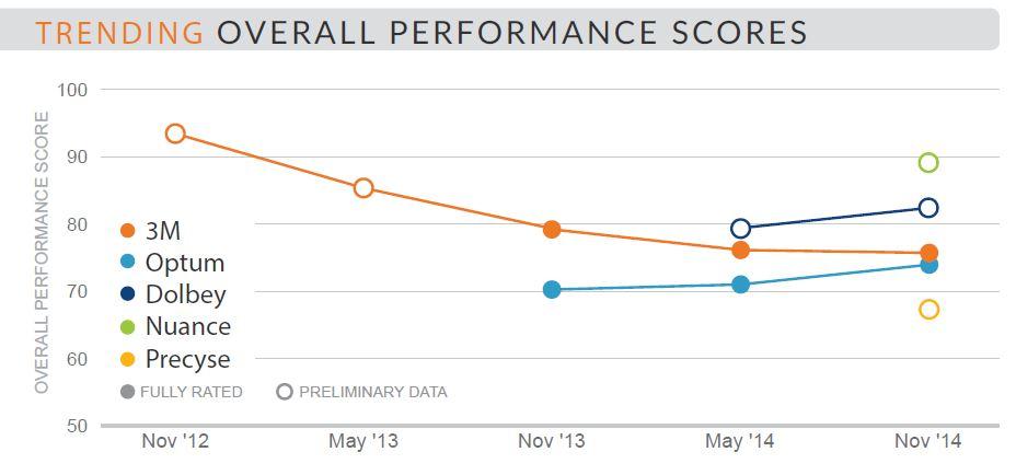 trending overall performance scores