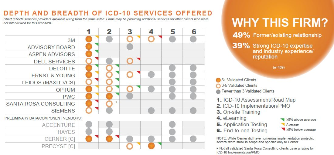depth and breadth of icd 10 services offered