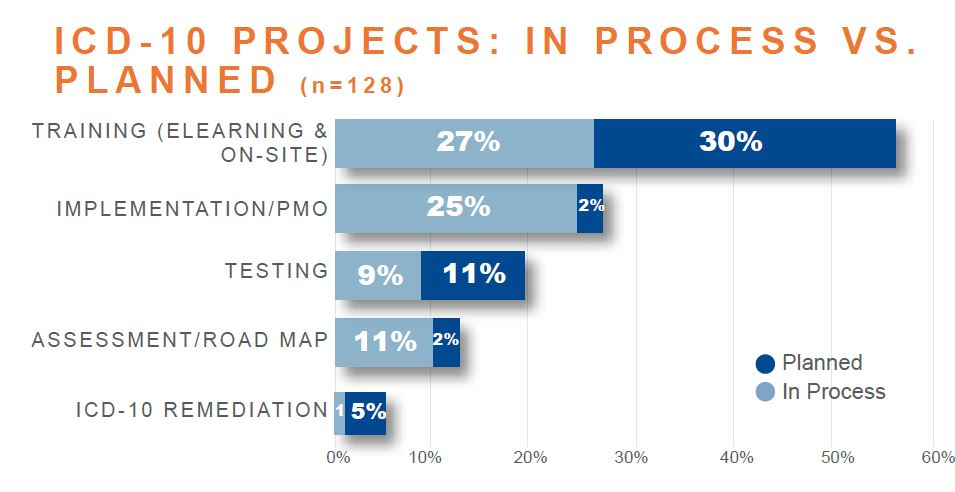 icd 10 projects in process vs planned