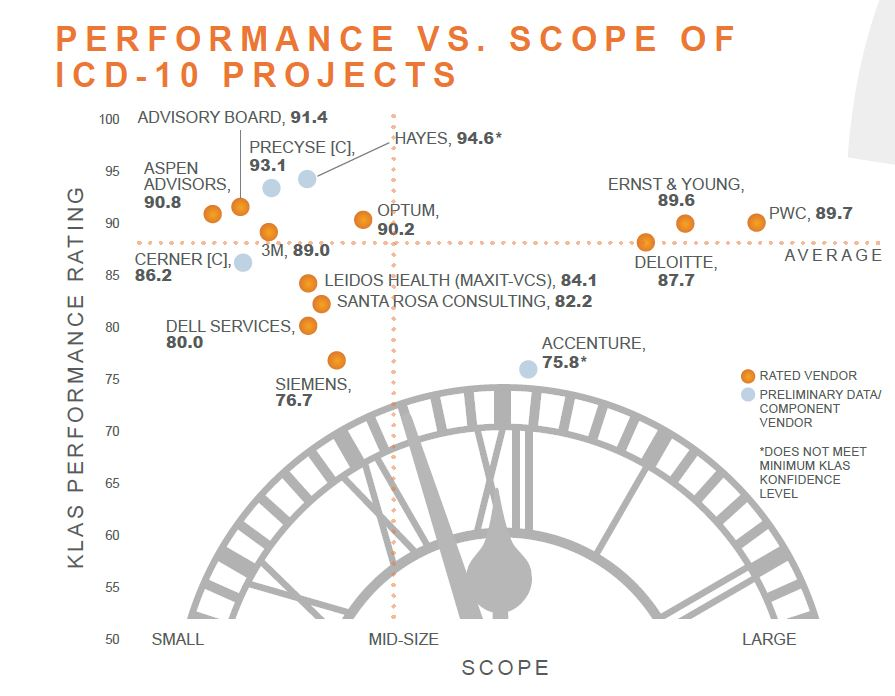 performance vs scope of icd 10 projects