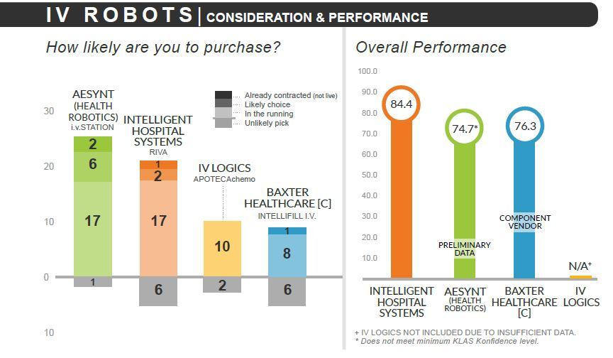 iv robots consideration and performance