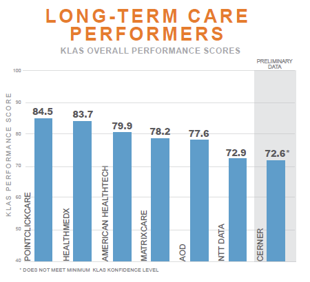 long term care performers