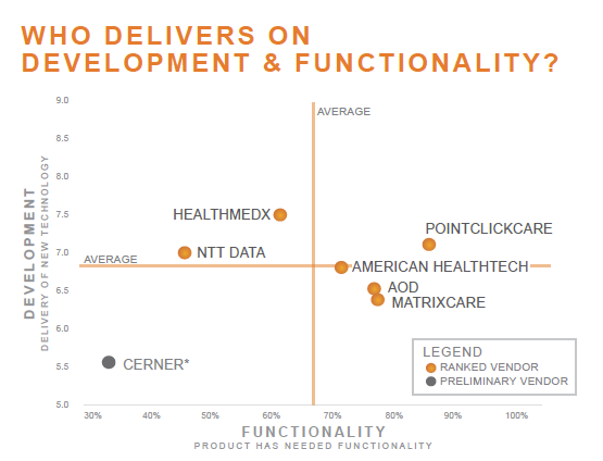 who delivers on development and functionality