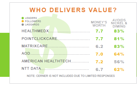 who delivers value