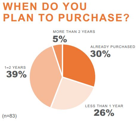 when do you plan to purchase