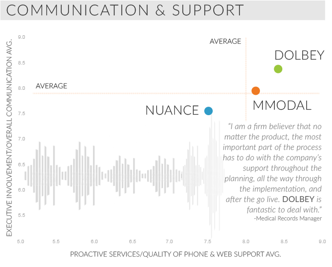 communication and support