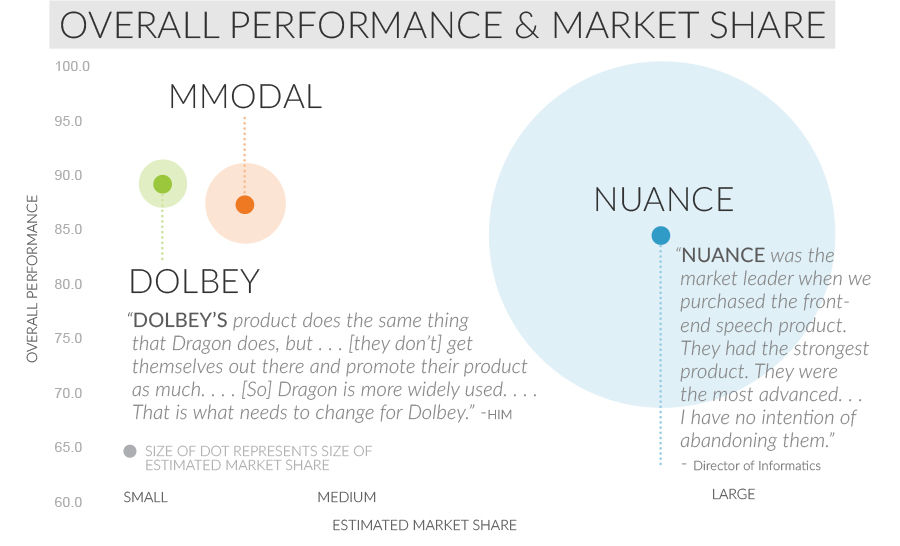 overall performance and marketshare