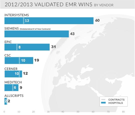 2012 2013 validated emr wins by vendor