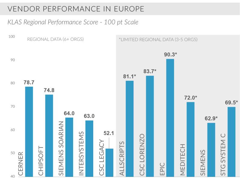 vendor performance in europe