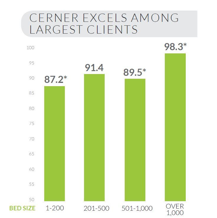cerner excels among largest clients