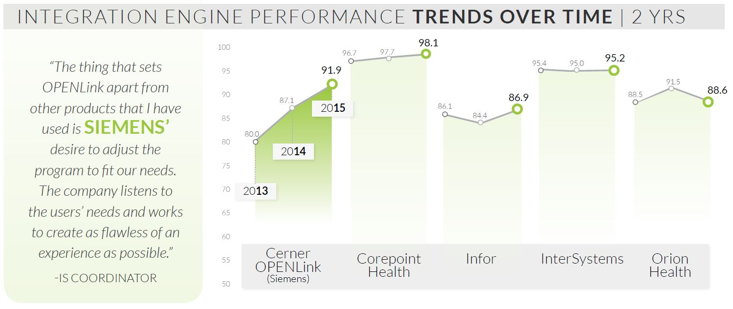 integration engine performance trends over time 2 years