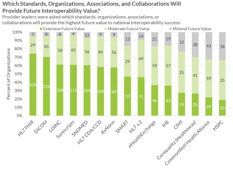 which will provide future interoperability value