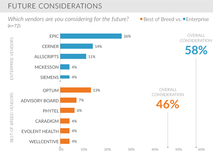 future considerations which vendors are you considering for the future