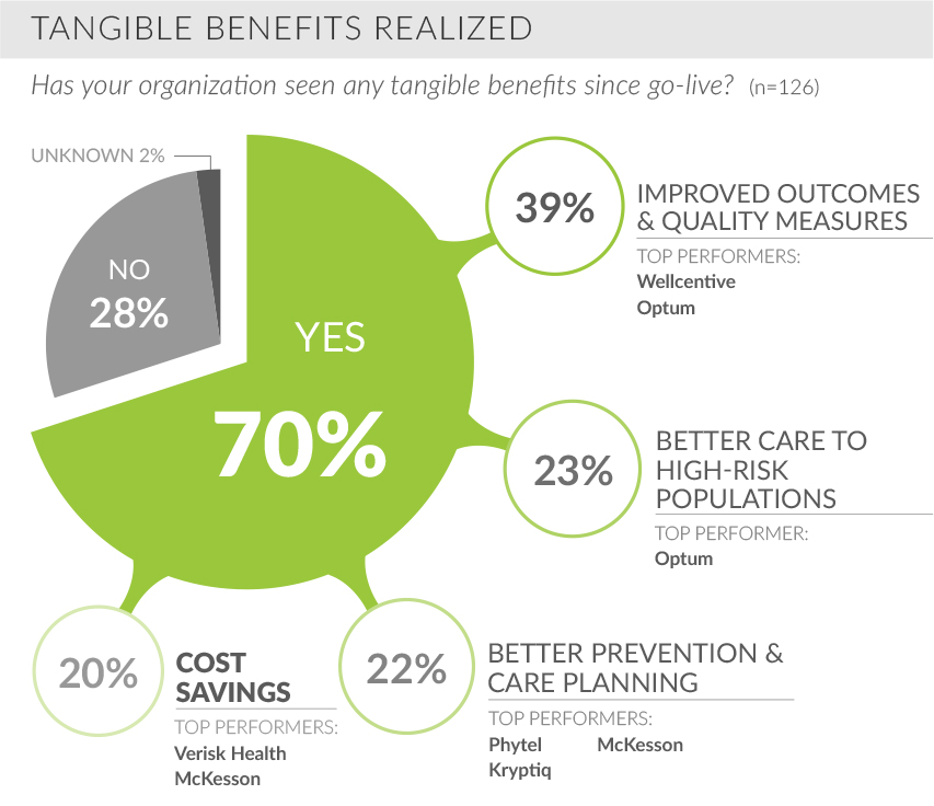 tangible benefits realized