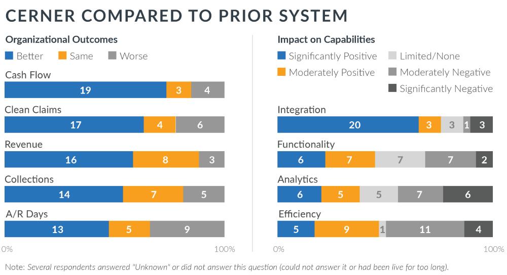 cerner compared to prior system