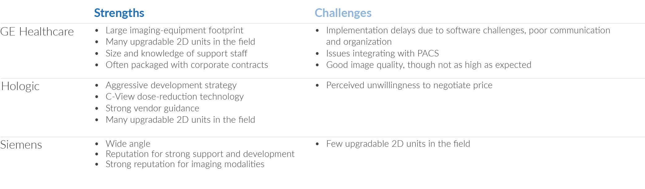 vendor strengths and challenges