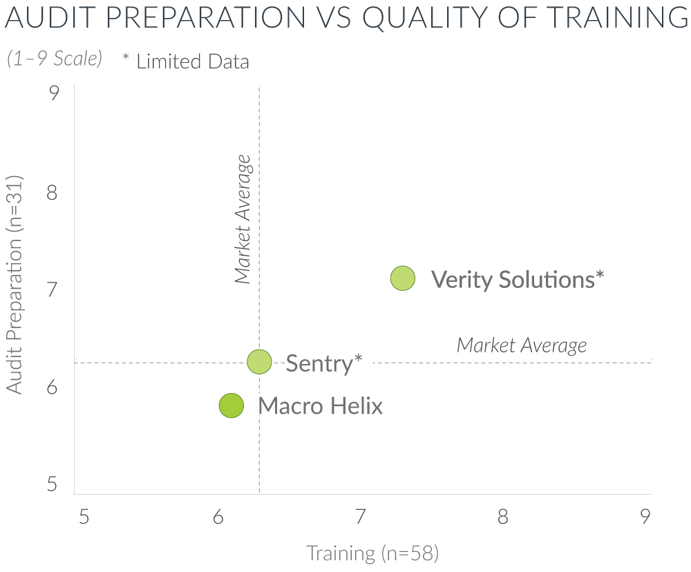 audit preparation vs quality of training